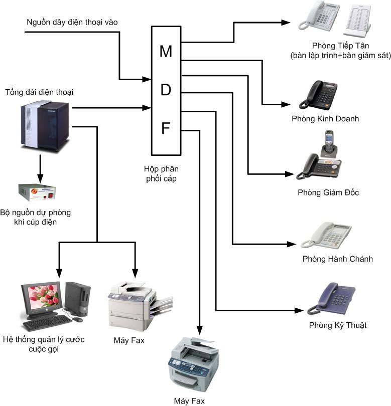 Sơ đồ nguyên lý hệ thống tổng đài điện thoại
