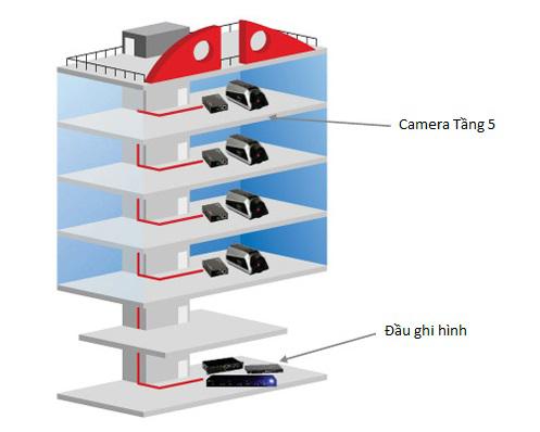 Mô hình lắp đặt hệ thống camera giám sát an ninh khách sạn nhà nghỉ