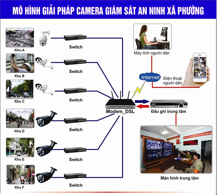 Mô hình lắp đặt camera an ninh xã phường