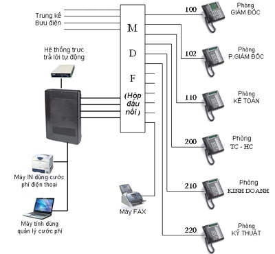 sơ đồ lắp đặt tổng đài điện thoại trong kcn tràng duệ hải phòng