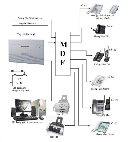 sơ đồ lắp hệ thống tổng đài nội bộ tại ccn vĩnh niệm hải phòng