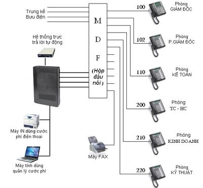 Mô hình hệ thống tổng đài điện thoại nội bộ cho văn phòng